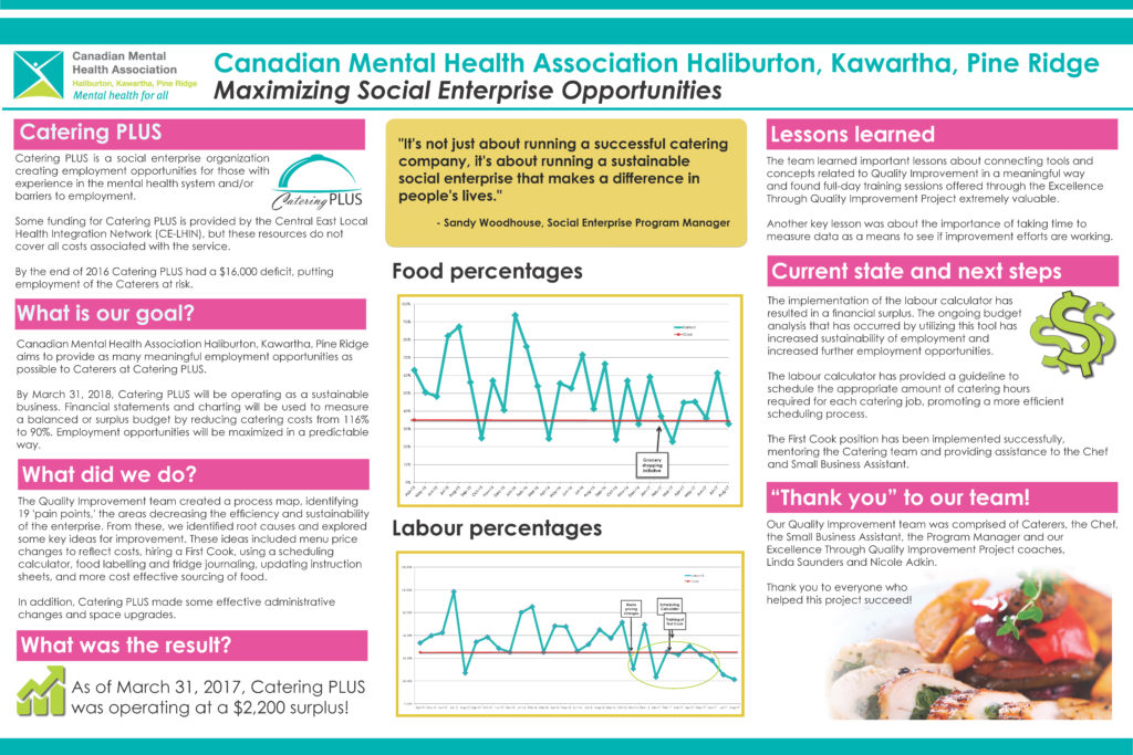 CMHA HKPR Catering Plus Quality Improvement Poster