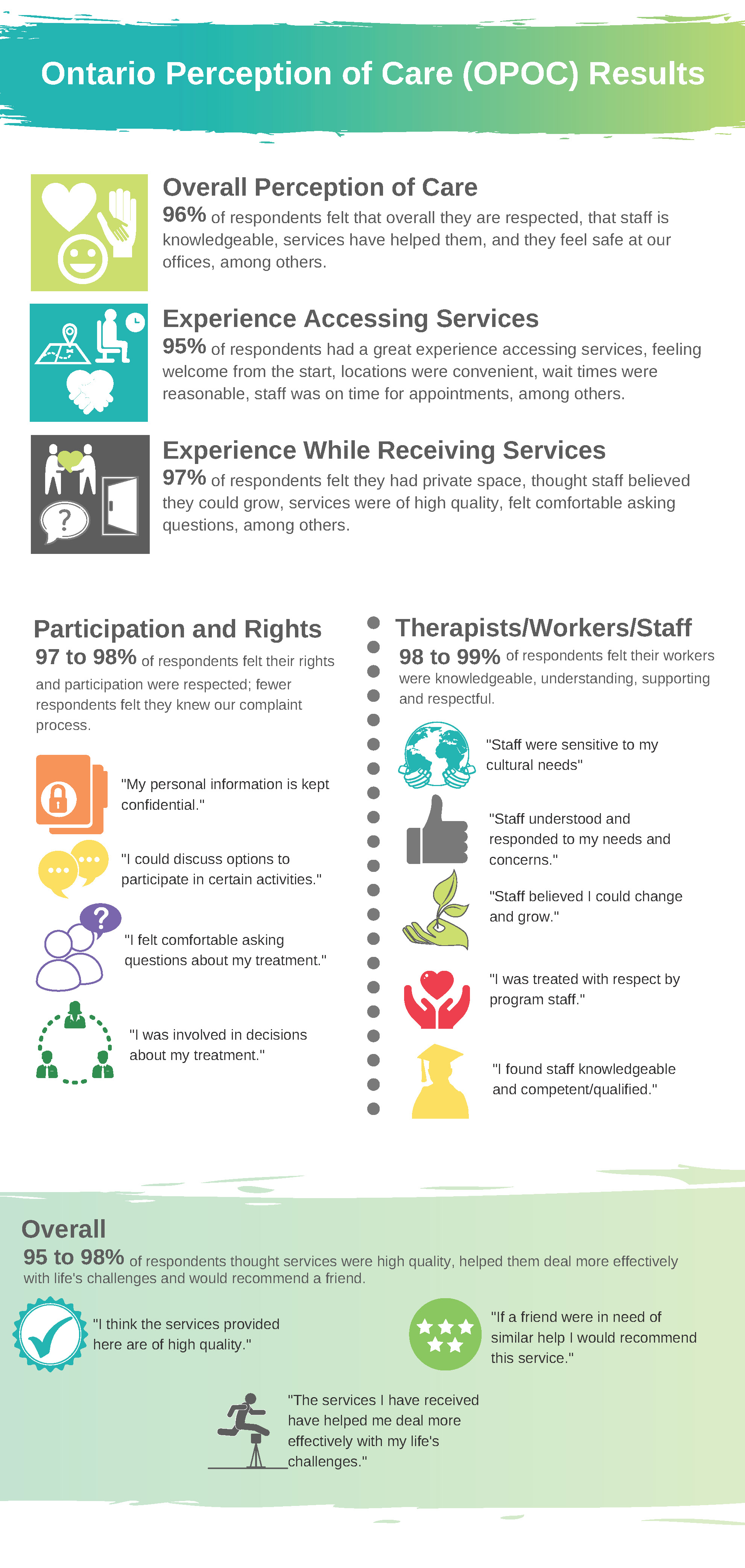 Ontario Perception of Care results